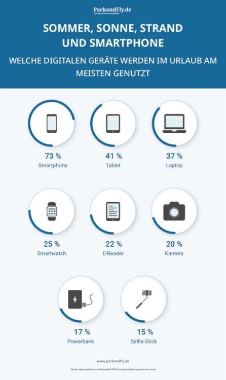 Digitale Geräte im Handgepäck
